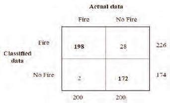 Fig. 10 Classification Error Matrix
