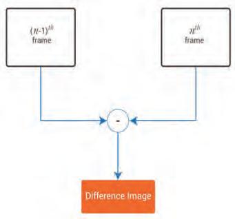 Fig. 4 Motion detector block diagram