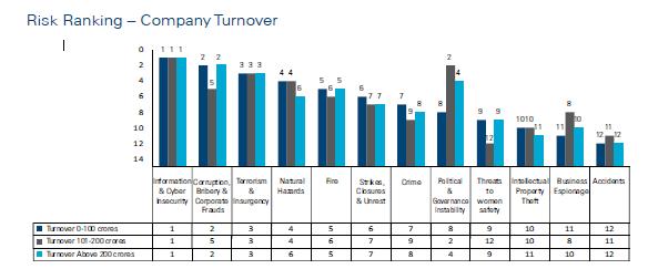 Risk Ranking – Company Turnover
