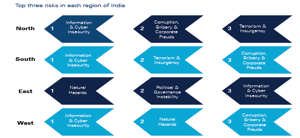 Top three risks in each region of India