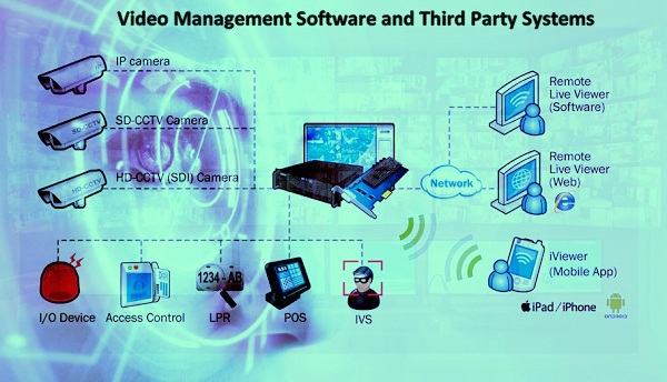 video-management-software-and-third-party-system-integration